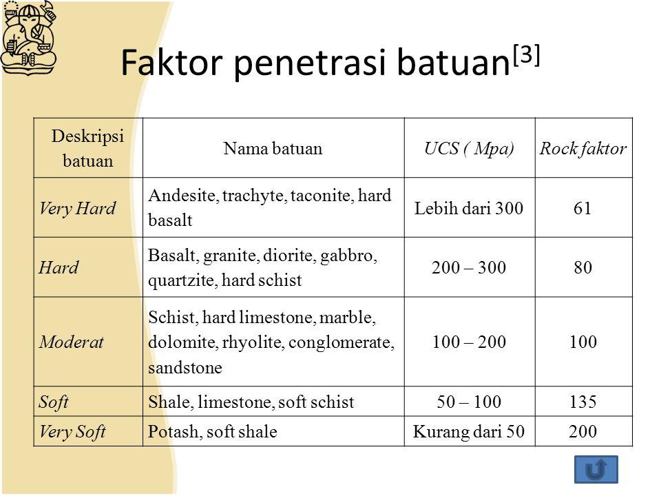 Faktor penetrasi batuan[3]